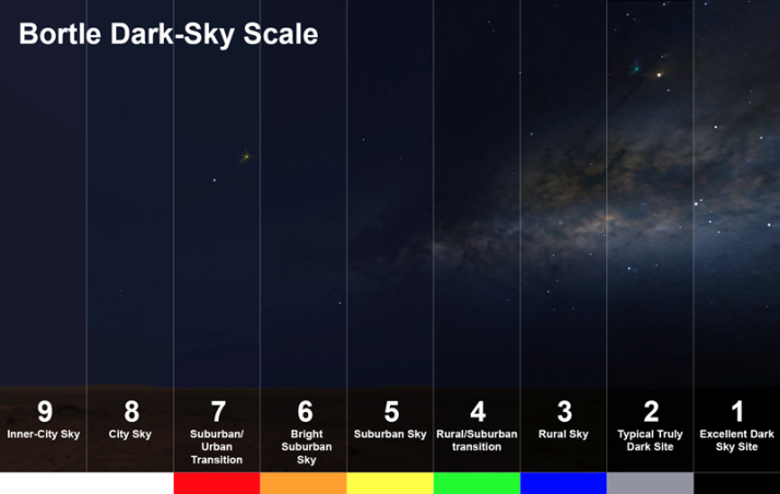 The Bortle scale is a nine-level numeric scale that measures the night sky's brightness of a particular location. It quantifies the astronomical observability of celestial objects and the interference caused by light pollution.